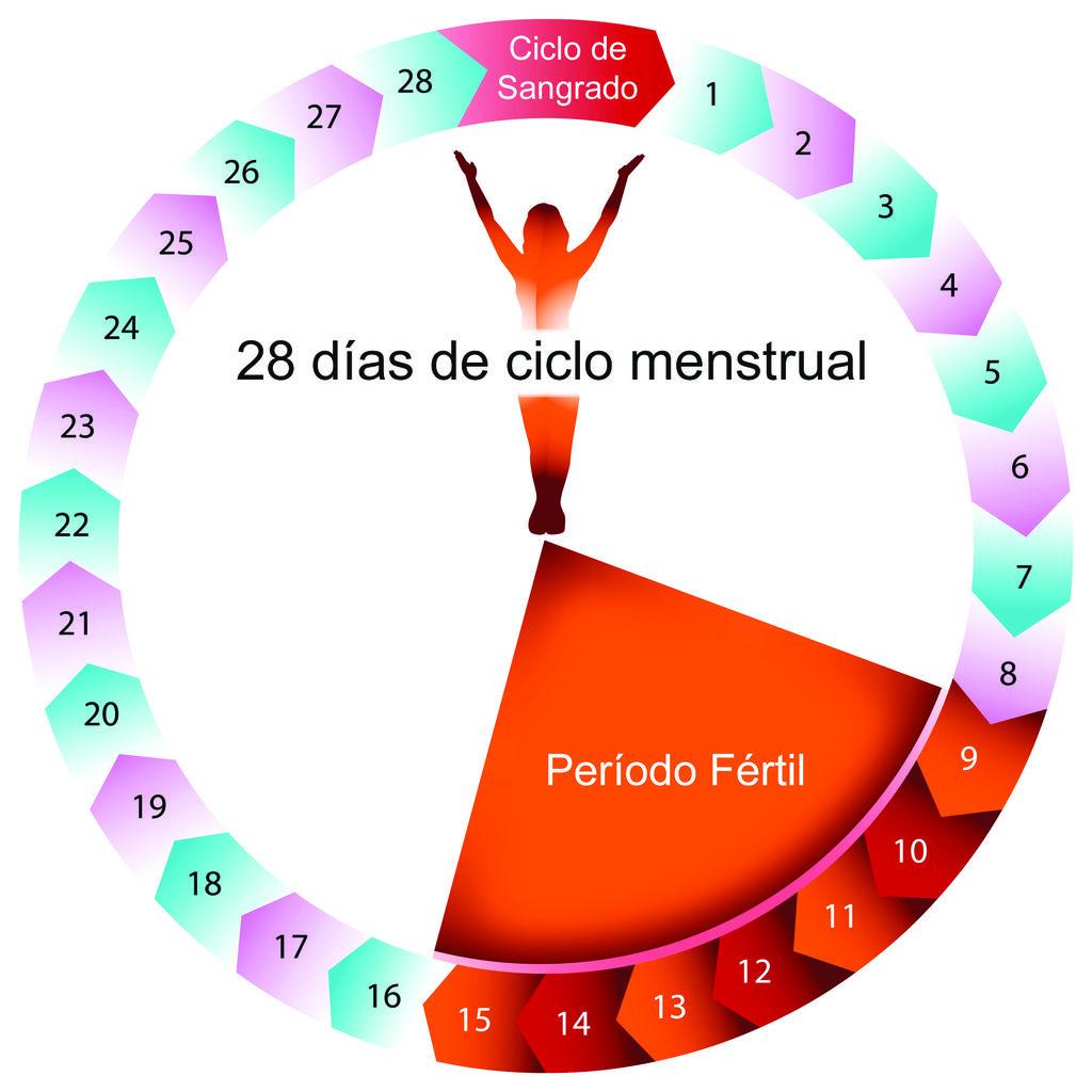calcular fertilidad